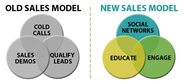 Old Sales Model versus New Sales Model