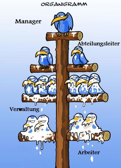 die klassische Unternehmensstruktur