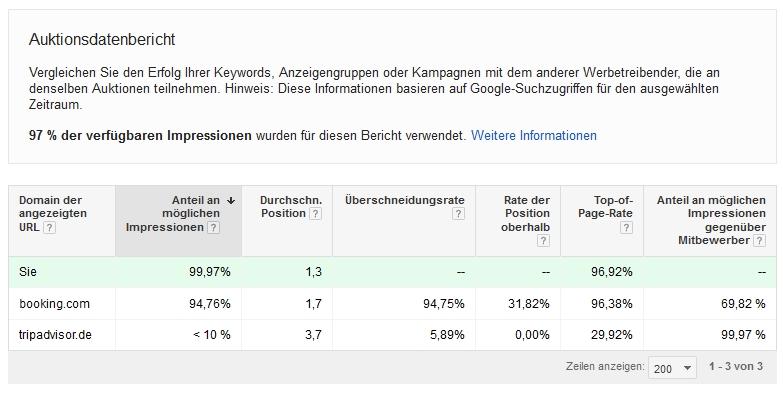 Google Keyword Auktionsdatenbericht