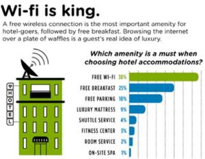 Wifi im Hotel
